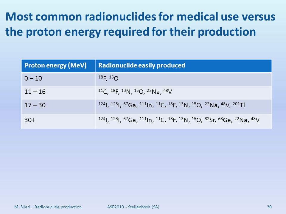 Most common radionuclides for medical use versus the proton energy required for their production