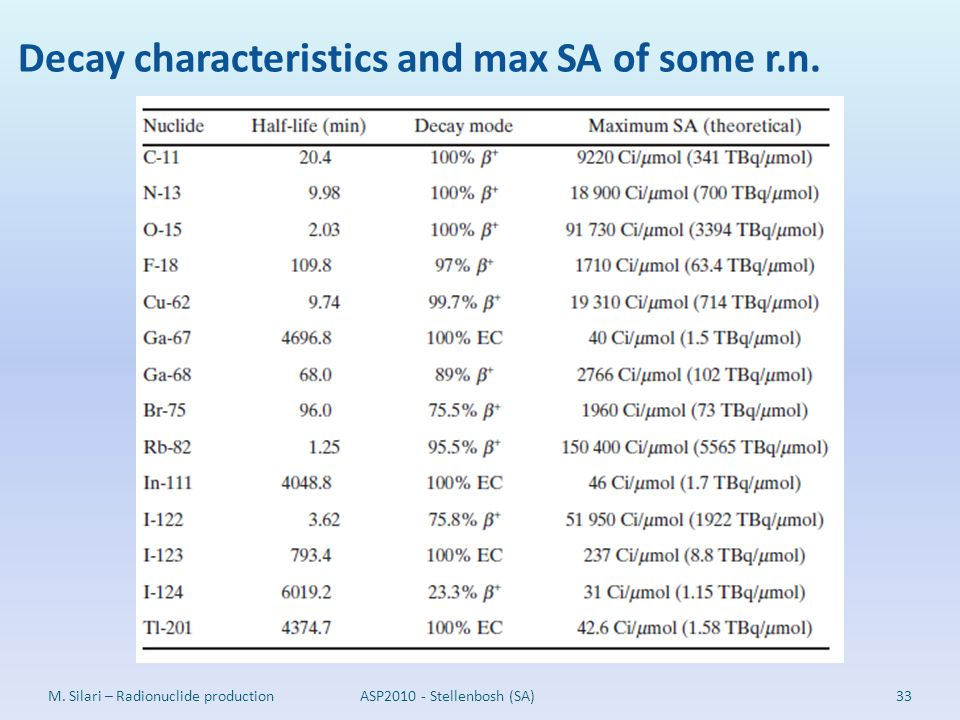 Decay characteristics and max SA of some r.n.