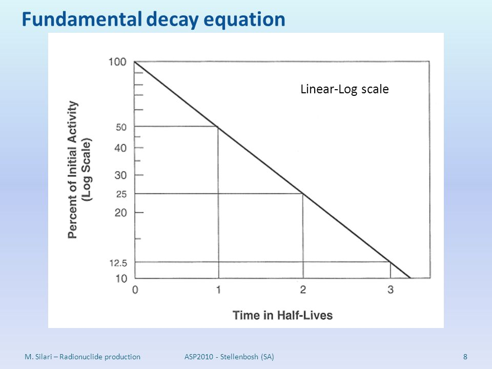 Fundamental decay equation