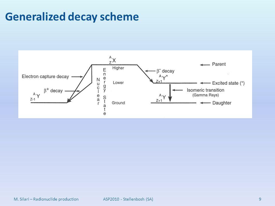 Generalized decay scheme