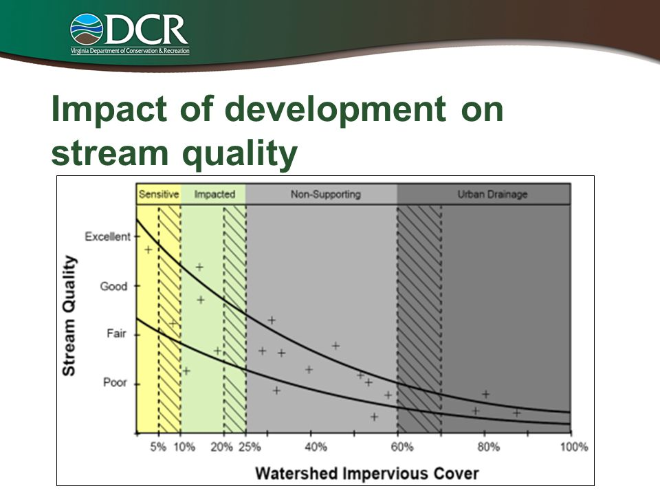 Impact of development on stream quality