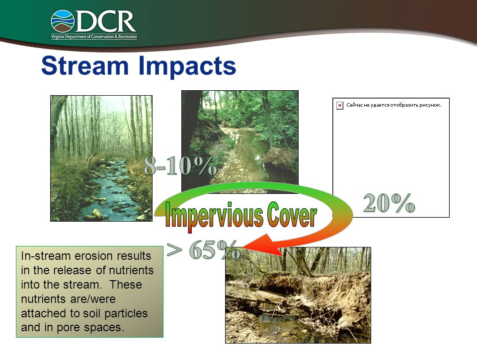 Stream Impacts 8-10% 20% > 65% Impervious Cover