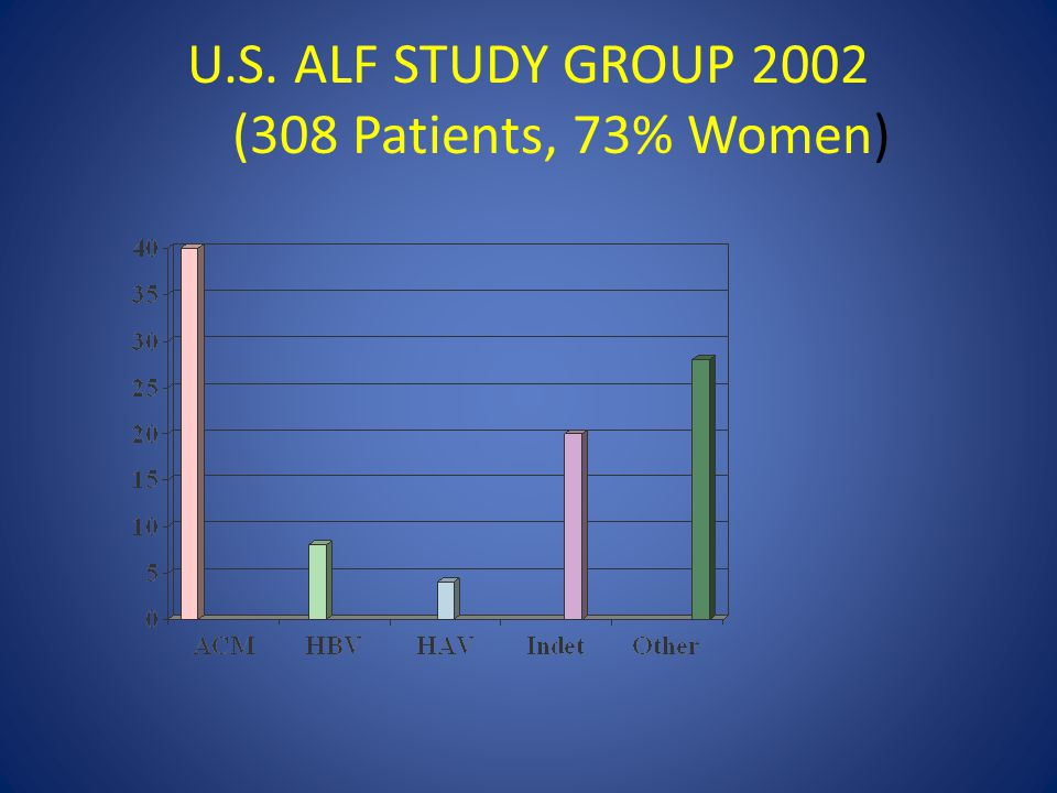 U.S. ALF STUDY GROUP 2002 (308 Patients, 73% Women)