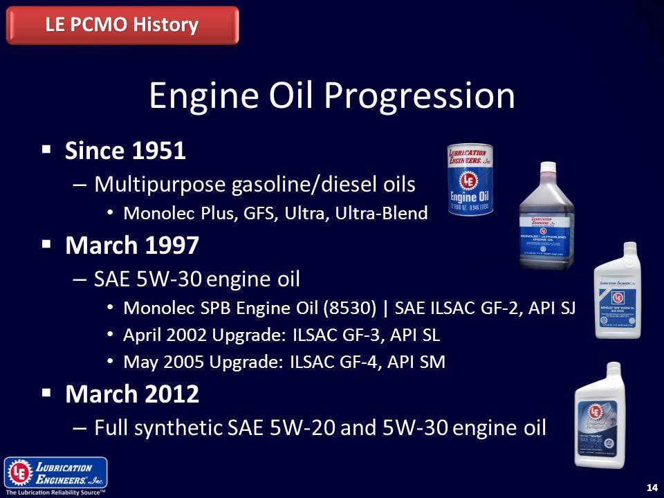 Engine Oil Progression