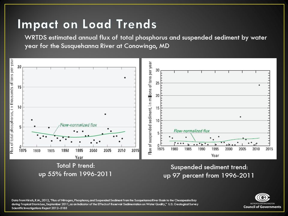Impact on Load Trends WRTDS estimated annual flux of total phosphorus and suspended sediment by water year for the Susquehanna River at Conowingo, MD.