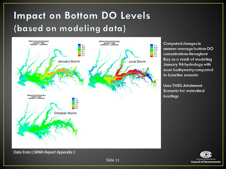 Impact on Bottom DO Levels (based on modeling data)