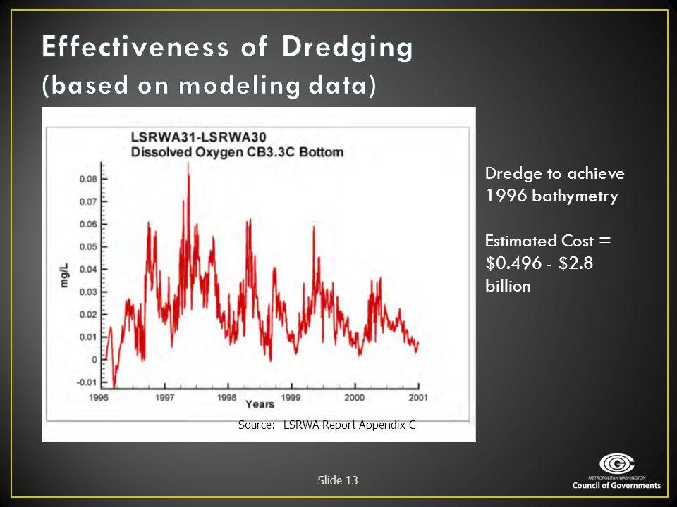 Effectiveness of Dredging (based on modeling data)