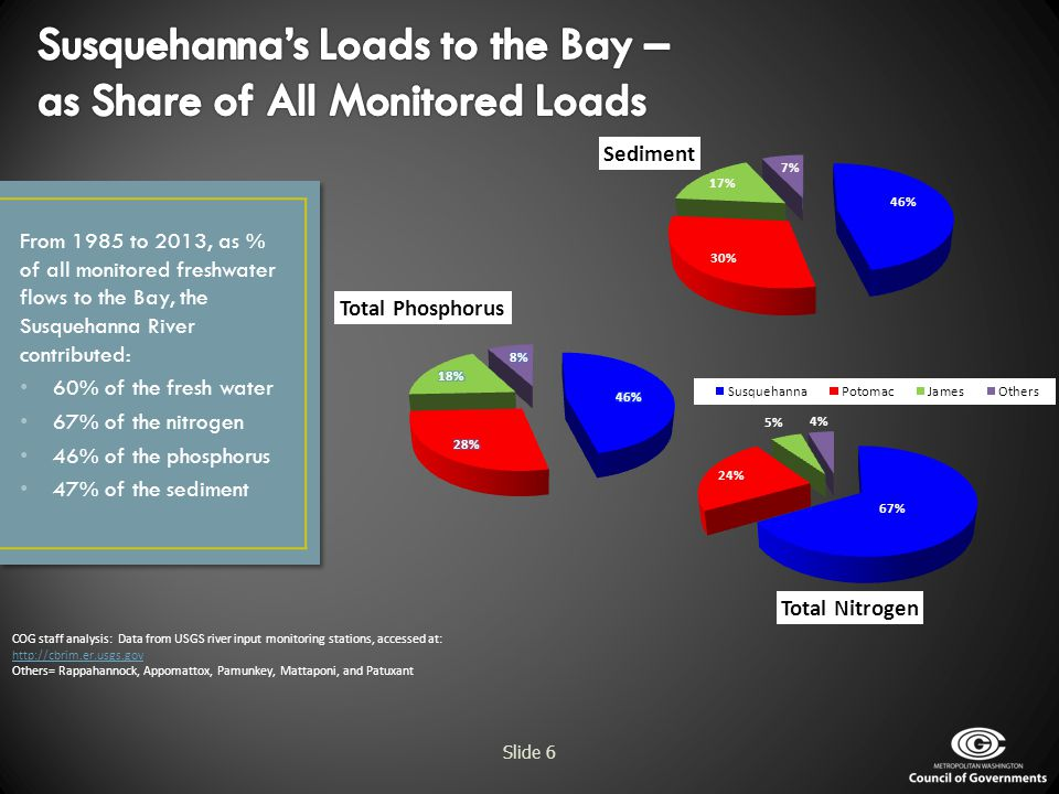 Susquehanna's Loads to the Bay – as Share of All Monitored Loads