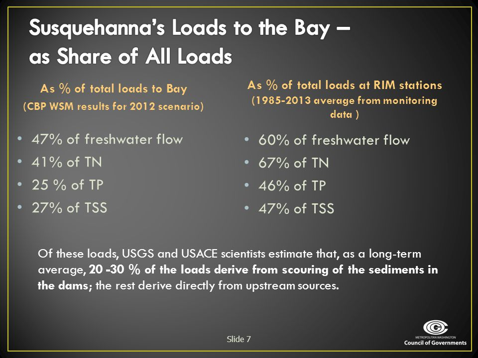 Susquehanna's Loads to the Bay – as Share of All Loads