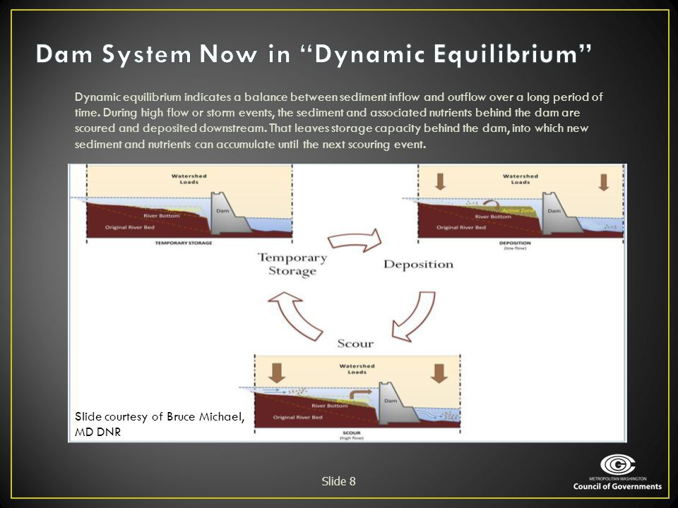 Dam System Now in Dynamic Equilibrium