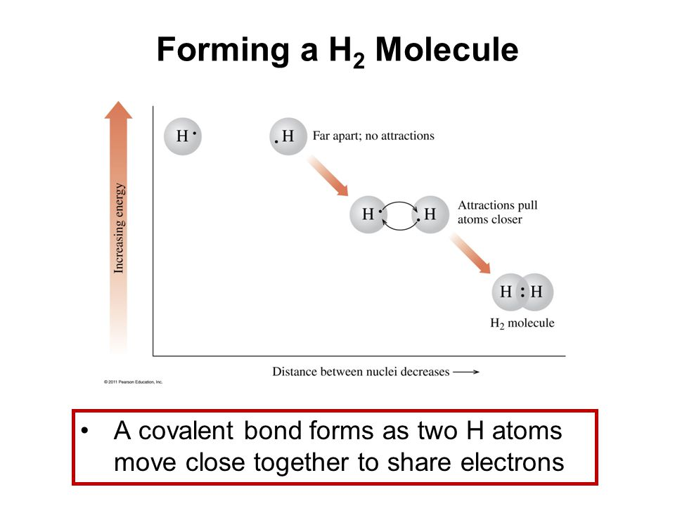 Forming a H2 Molecule A covalent bond forms as two H atoms move close together to share electrons