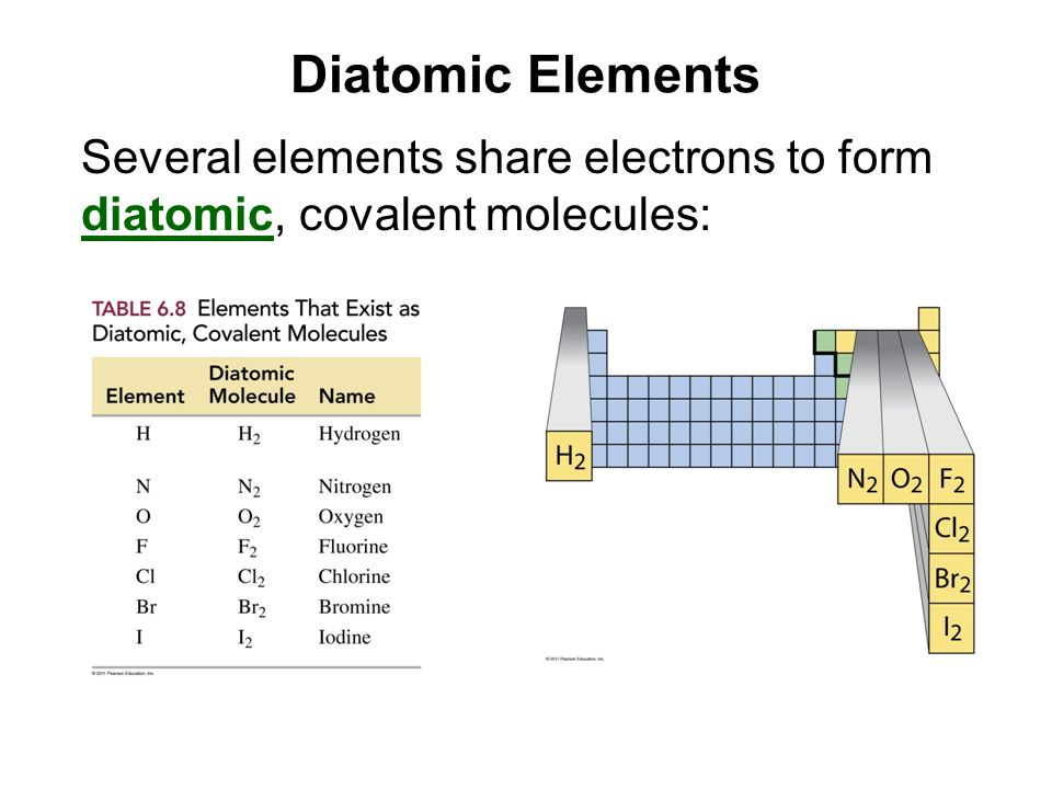 Diatomic Elements Several elements share electrons to form diatomic, covalent molecules: