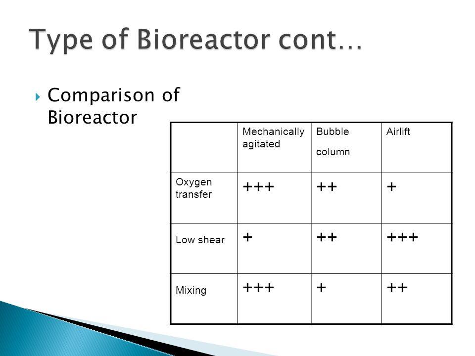 Type of Bioreactor cont…