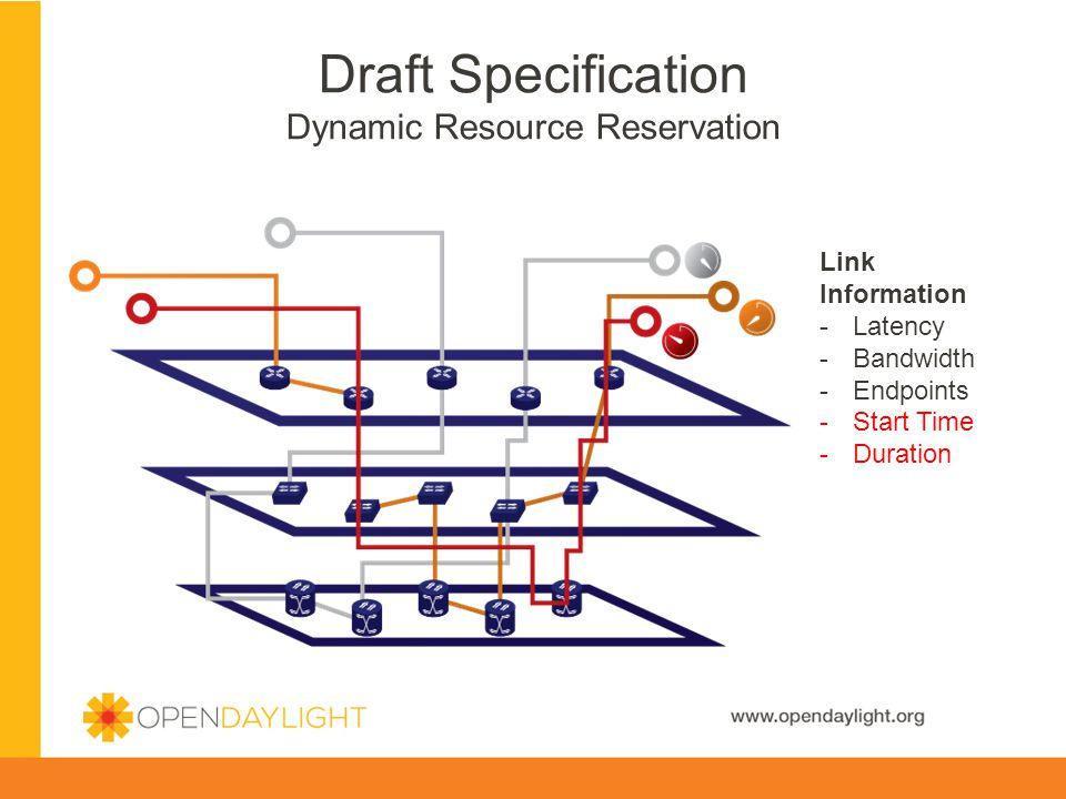 Draft Specification Dynamic Resource Reservation