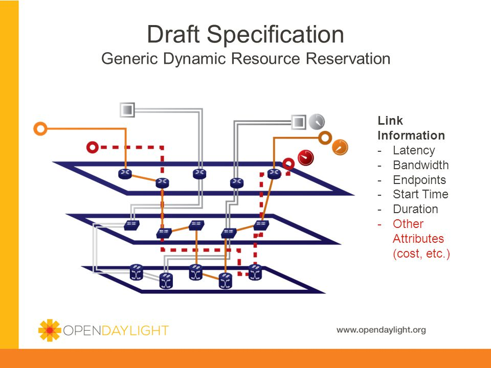 Draft Specification Generic Dynamic Resource Reservation