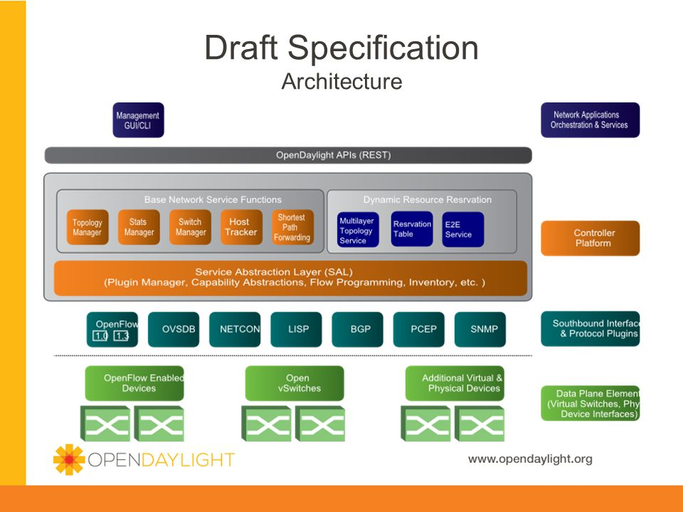 Draft Specification Architecture