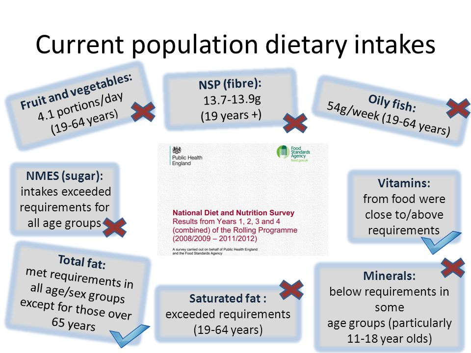 Current population dietary intakes