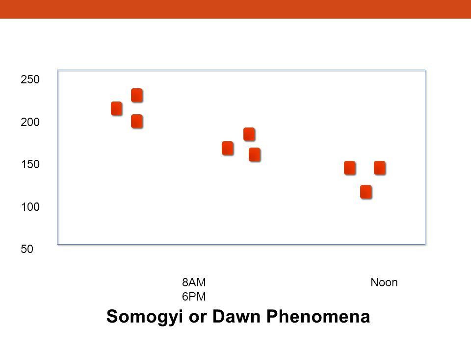 Somogyi or Dawn Phenomena