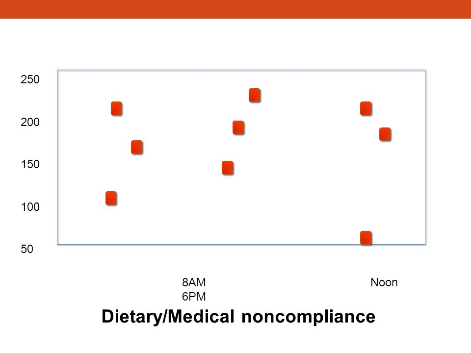 Dietary/Medical noncompliance
