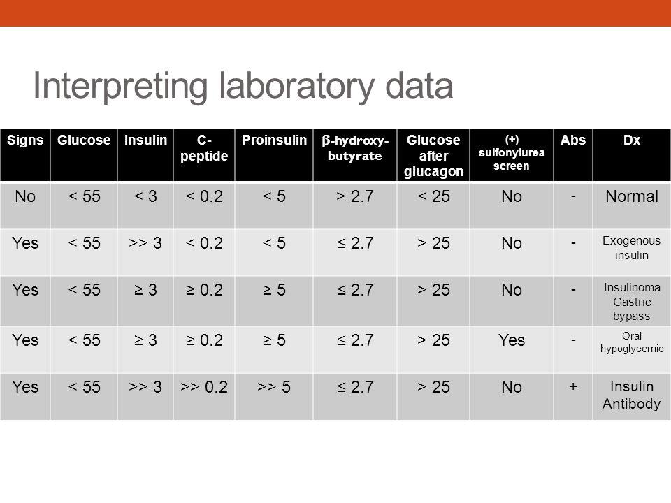 Interpreting laboratory data