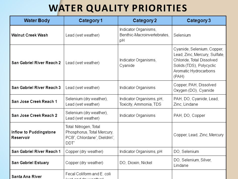 Water Quality Priorities