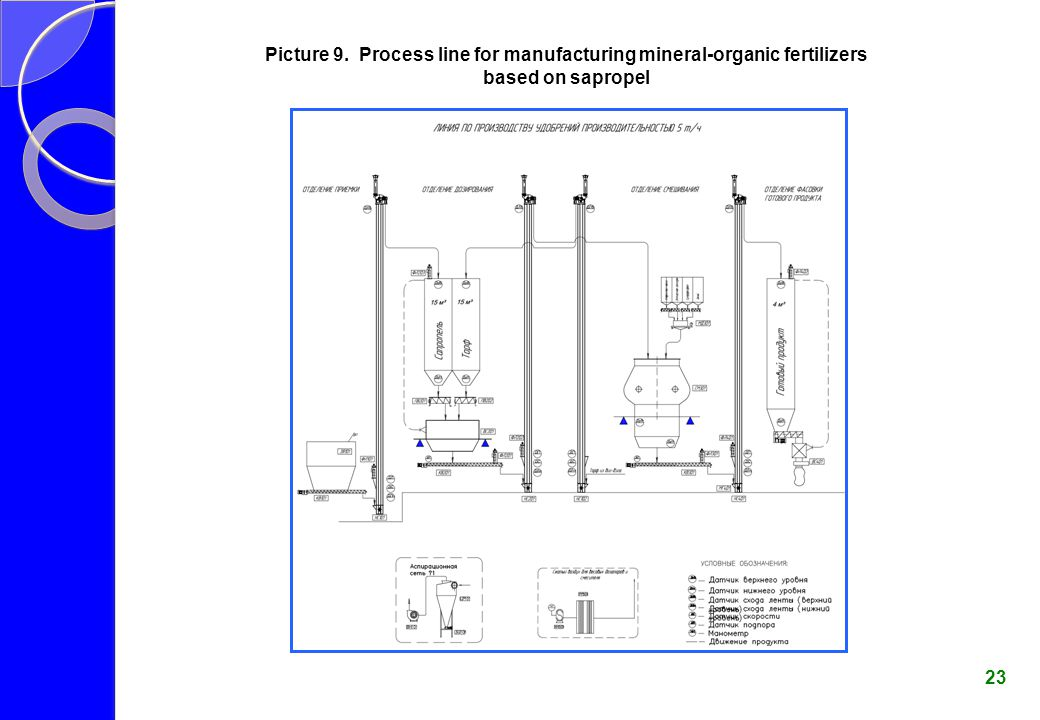 Picture 9. Process line for manufacturing mineral-organic fertilizers based on sapropel