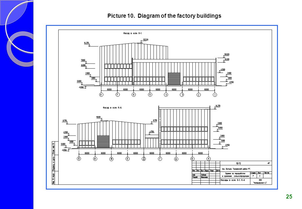 Picture 10. Diagram of the factory buildings