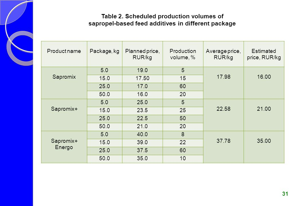 Table 2. Scheduled production volumes of