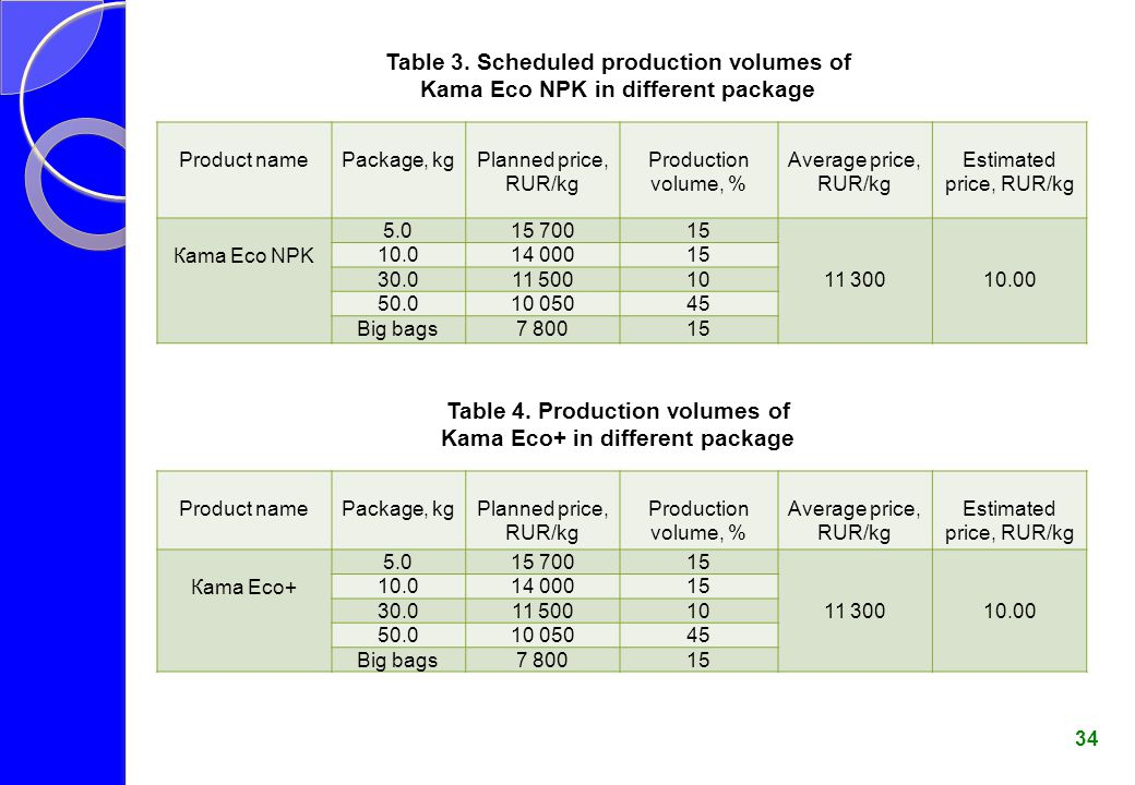 Table 3. Scheduled production volumes of Kama Eco NPK in different package Table 4. Production volumes of Kama Eco+ in different package