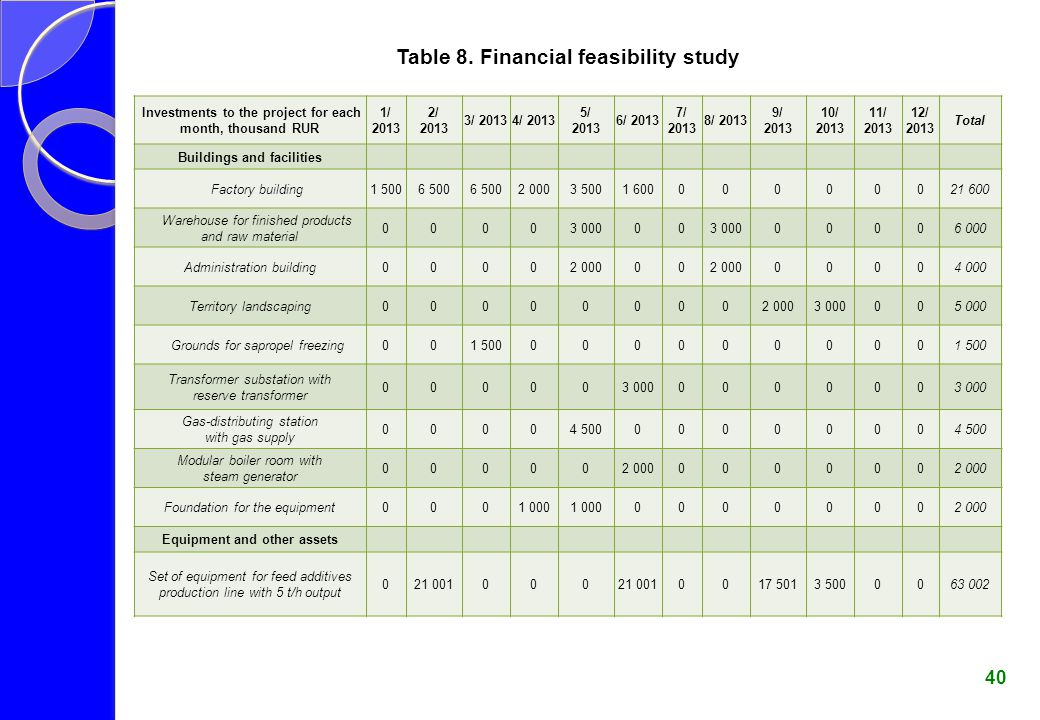Table 8. Financial feasibility study