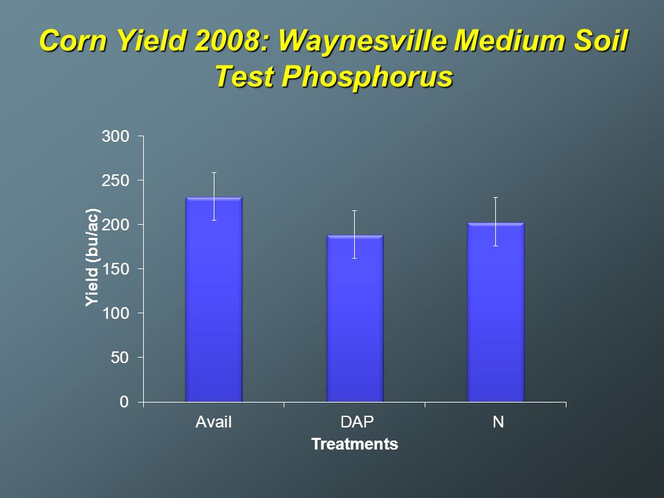 Corn Yield 2008: Waynesville Medium Soil Test Phosphorus