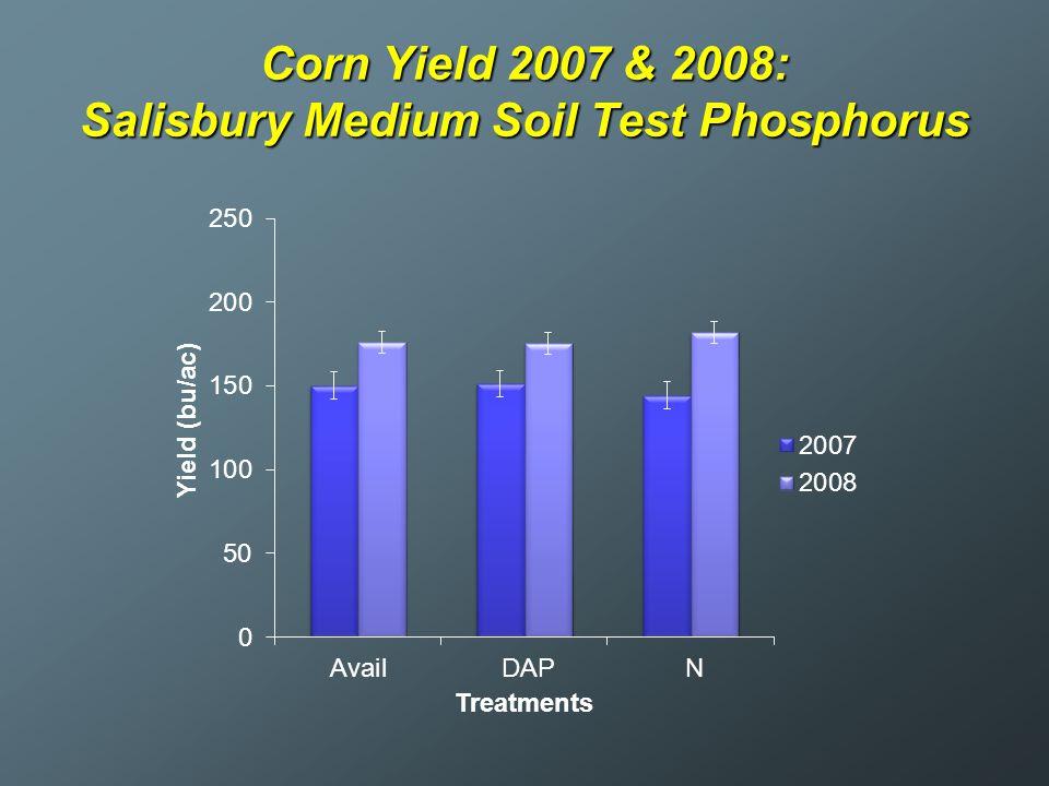 Corn Yield 2007 & 2008: Salisbury Medium Soil Test Phosphorus