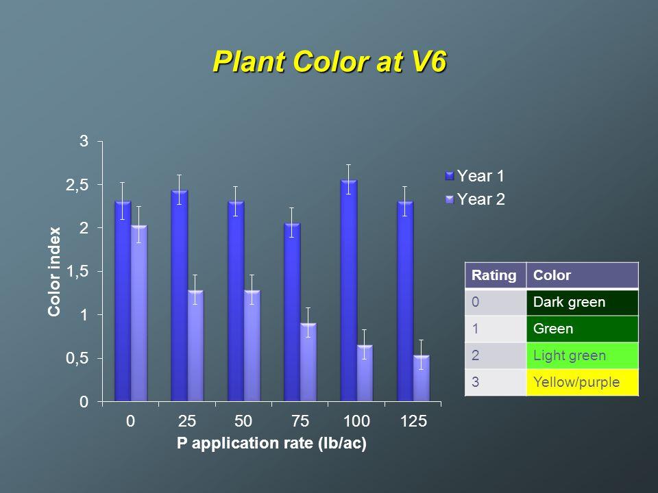 Plant Color at V6 Rating Color Dark green 1 Green 2 Light green 3