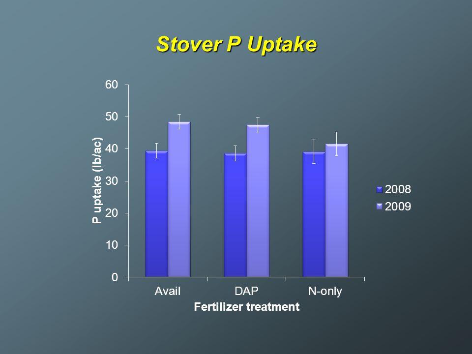 Stover P Uptake