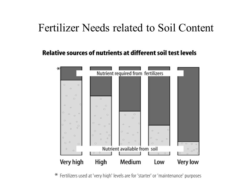 Fertilizer Needs related to Soil Content