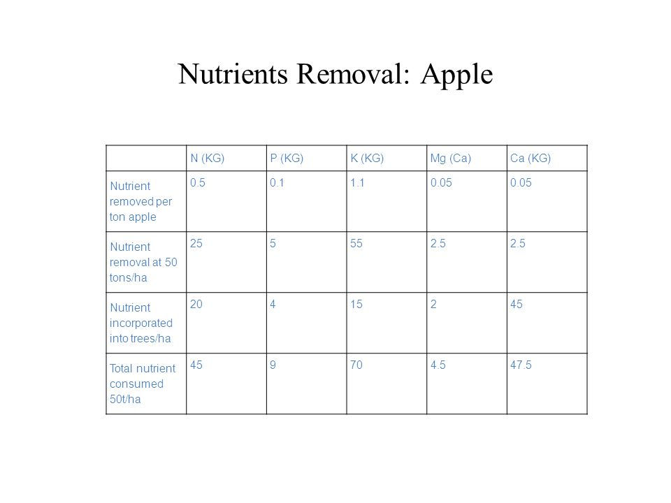 Nutrients Removal: Apple