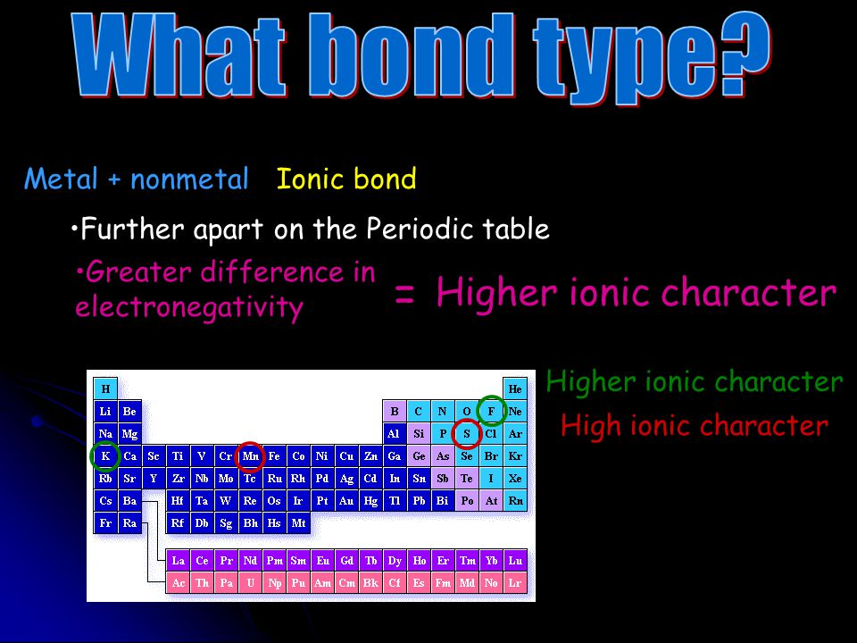= What bond type Higher ionic character Metal + nonmetal Ionic bond