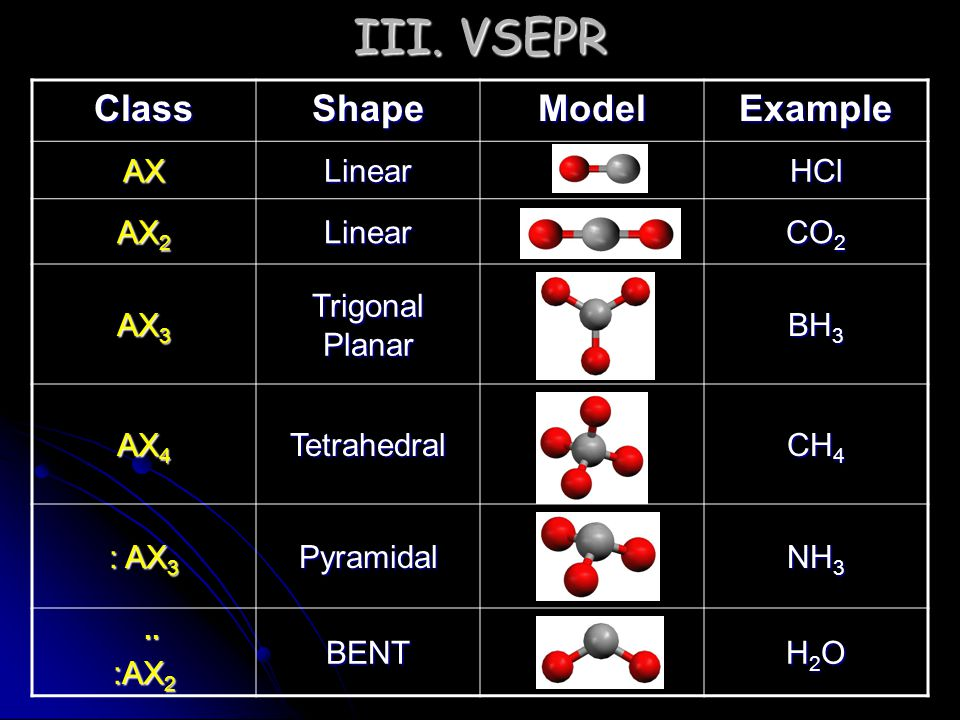 III. VSEPR Class Shape Model Example AX Linear HCl AX2 CO2 AX3