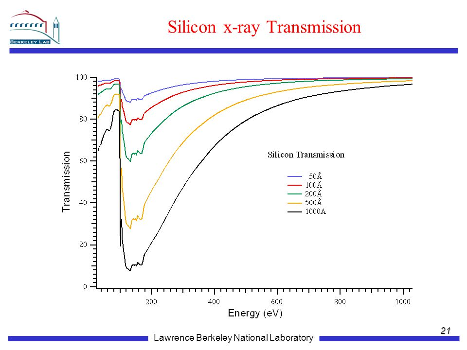 Silicon x-ray Transmission