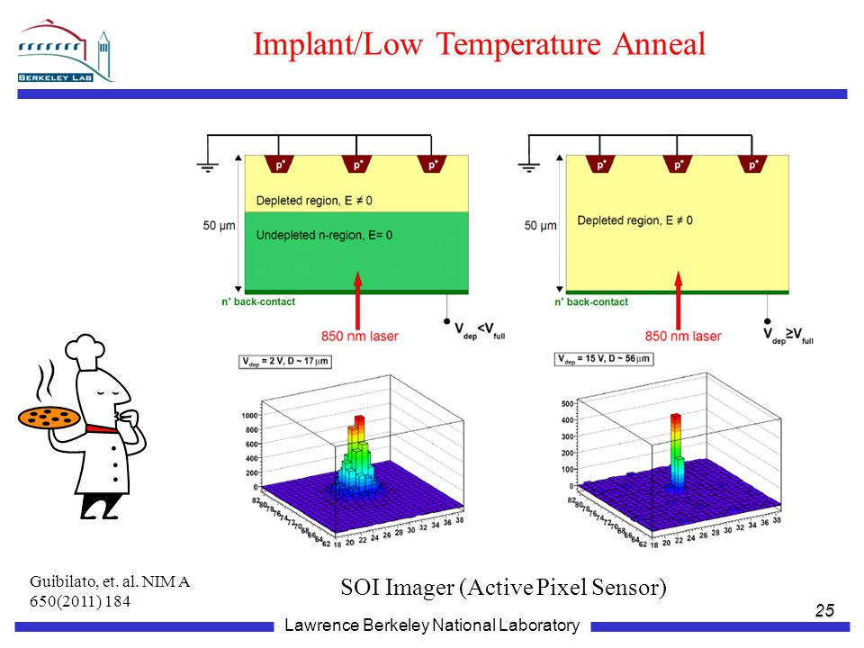 Implant/Low Temperature Anneal