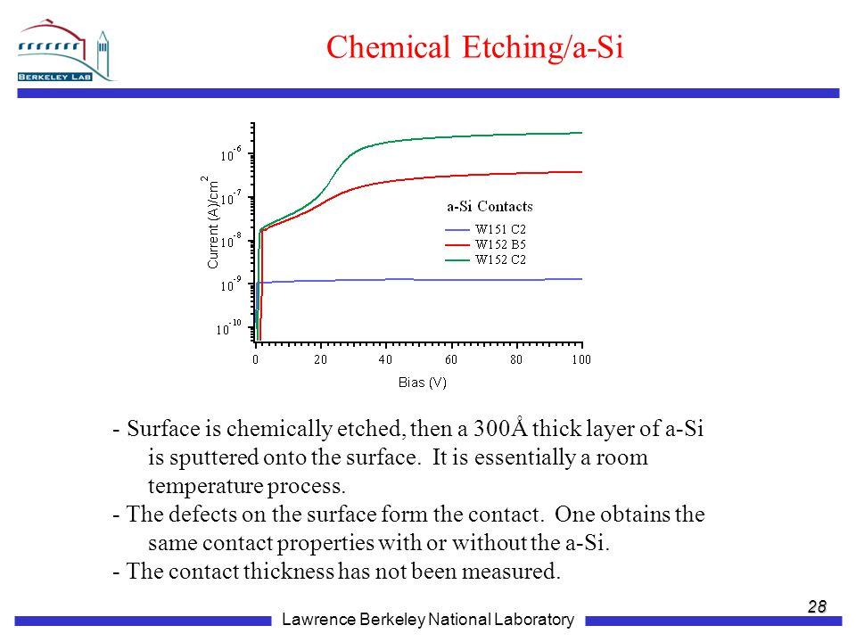 Chemical Etching/a-Si