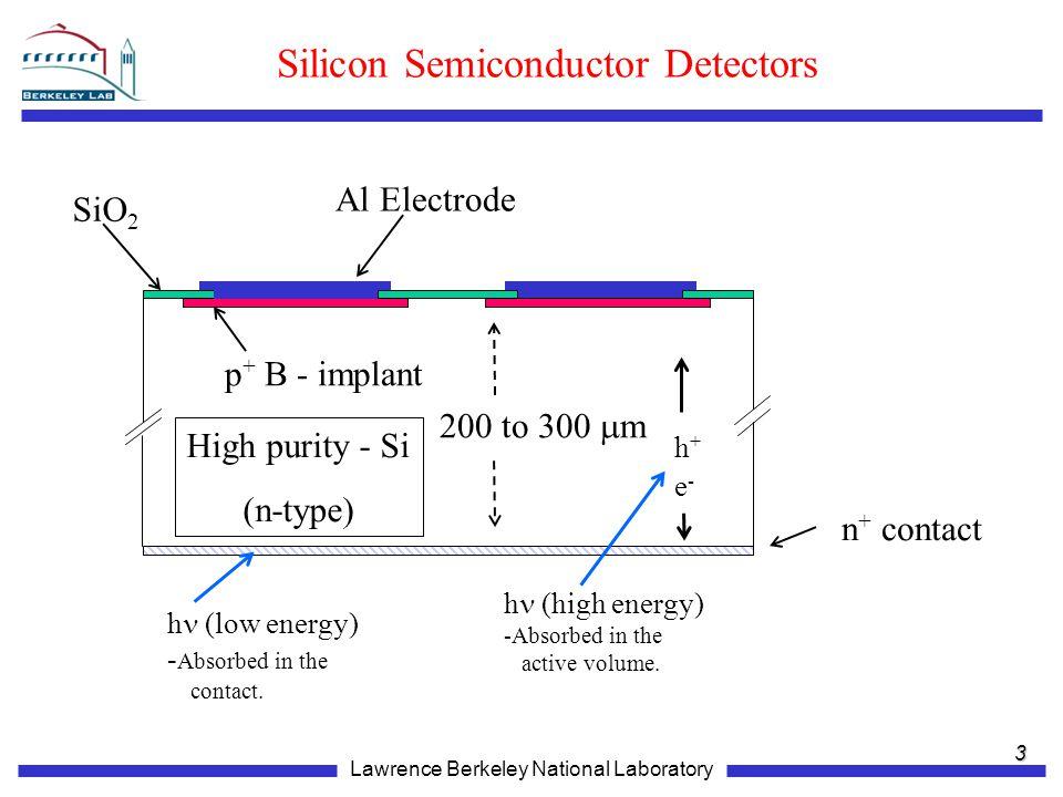Silicon Semiconductor Detectors