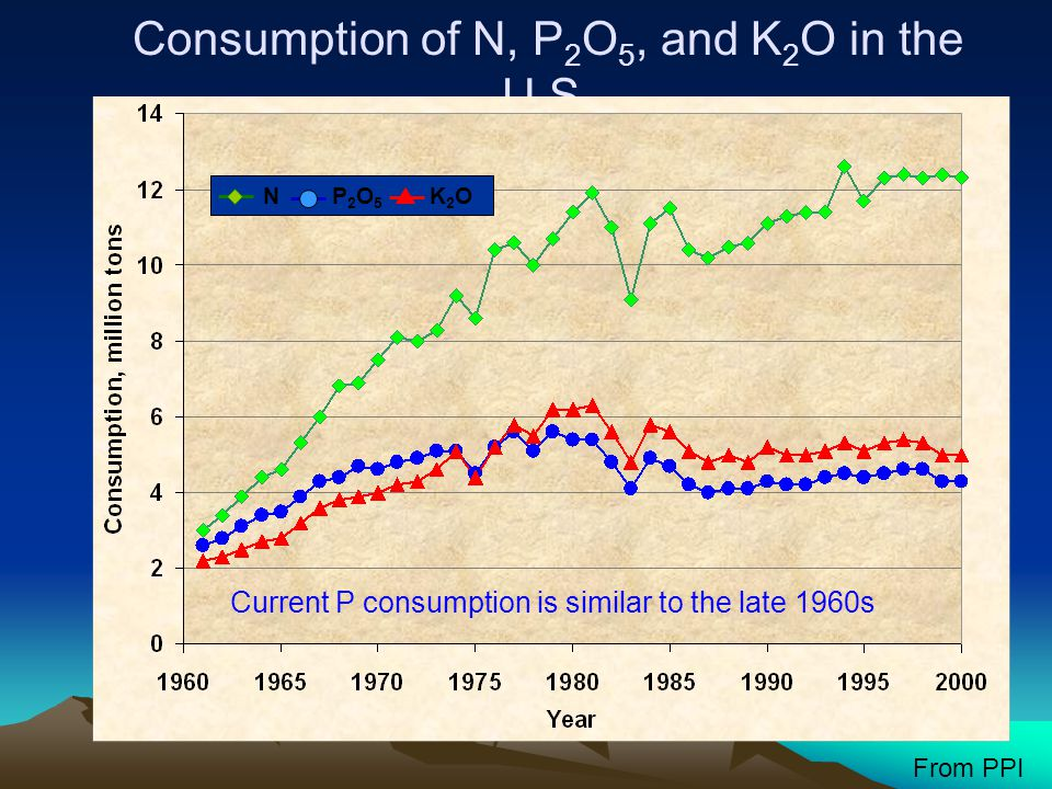 Consumption of N, P2O5, and K2O in the U.S.