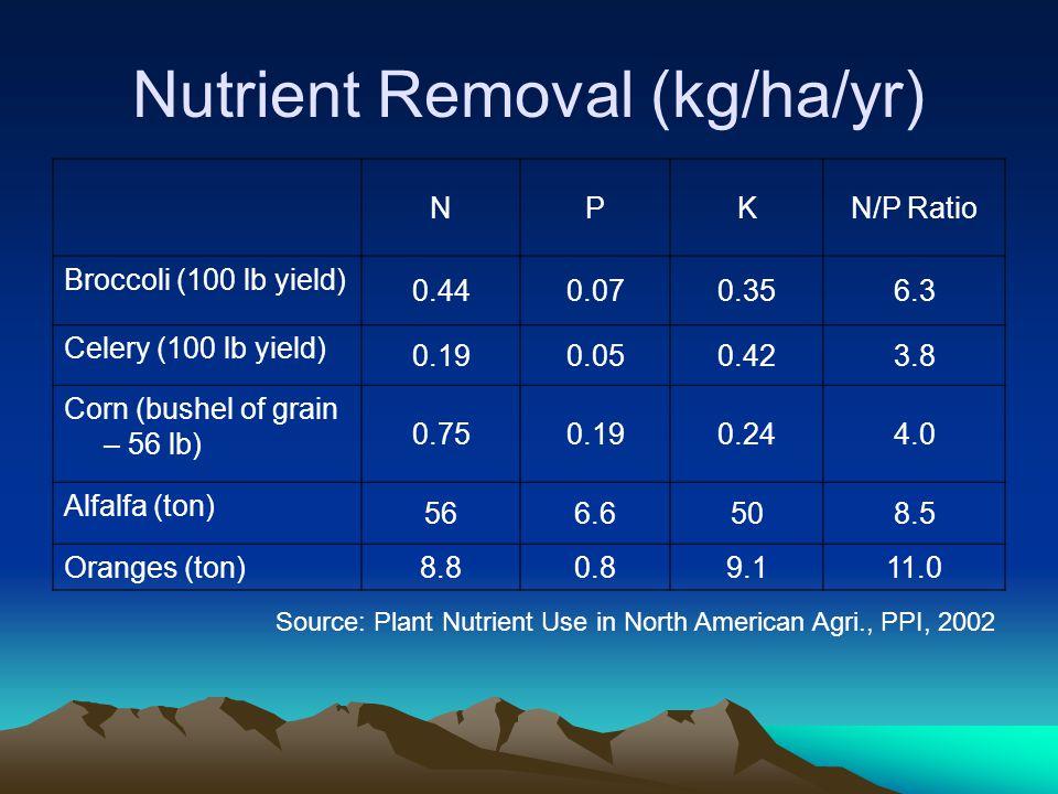 Nutrient Removal (kg/ha/yr)
