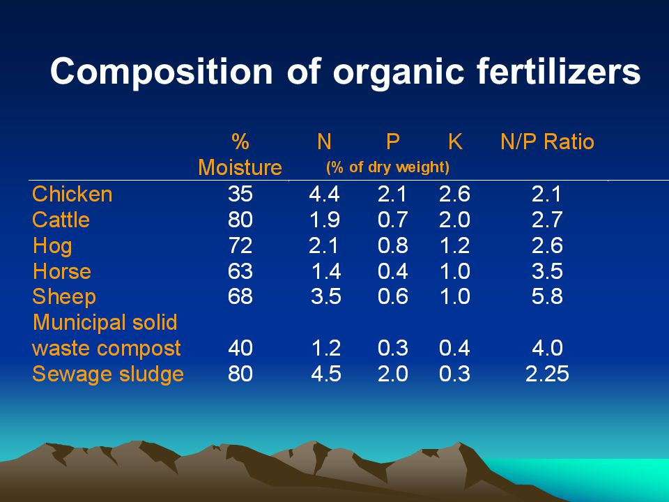 Composition of organic fertilizers