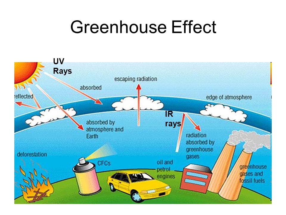 Greenhouse Effect UV Rays IR rays