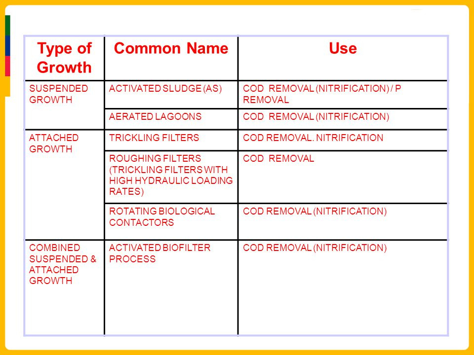 Type of Growth Common Name Use