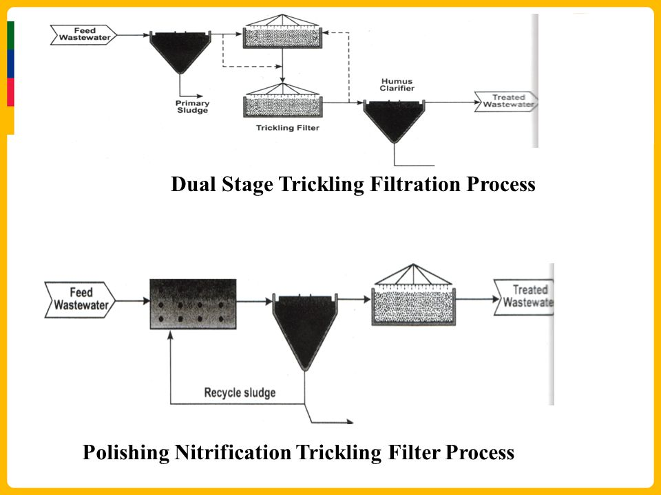 Dual Stage Trickling Filtration Process