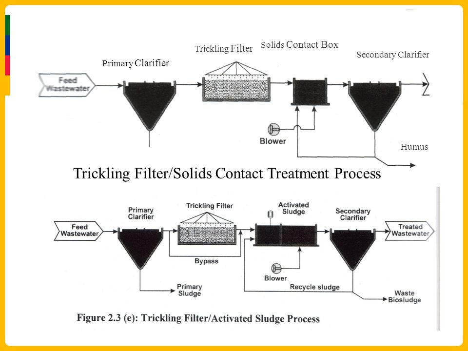 Trickling Filter/Solids Contact Treatment Process