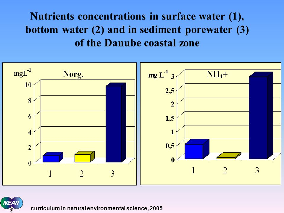 Nutrients concentrations in surface water (1), bottom water (2) and in sediment porewater (3) of the Danube coastal zone